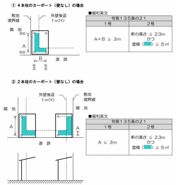 事例1:福岡県北九州市のカーポートの建築面積の取り扱い