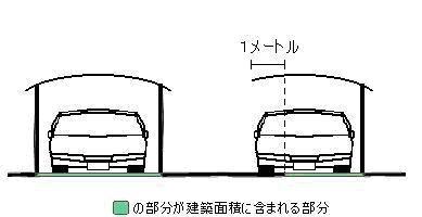事例2:兵庫県神戸市のカーポート建築面積の取り扱い