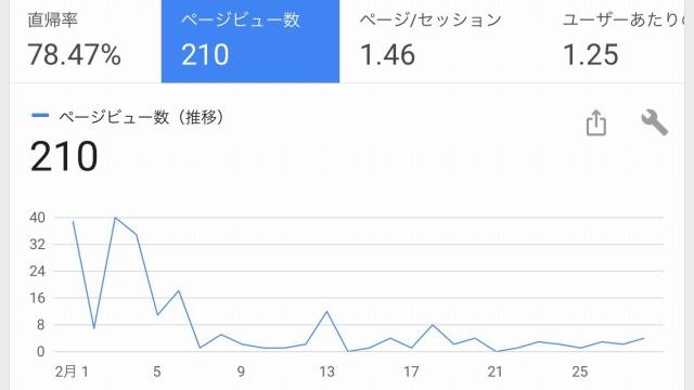 このサイトの2月度のPV数(実データです)