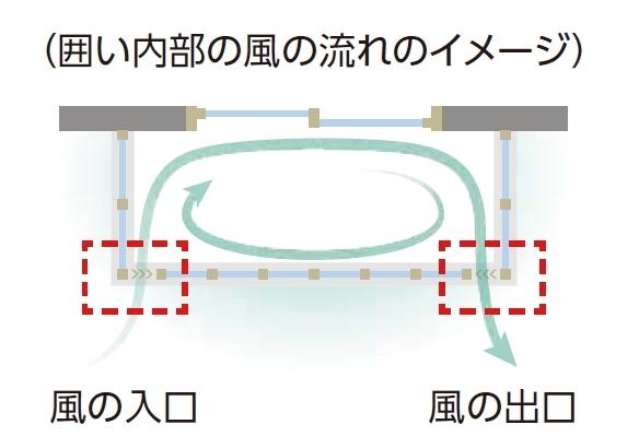 YKKAP2階サンルーム用では「エアルーバー」が標準装備