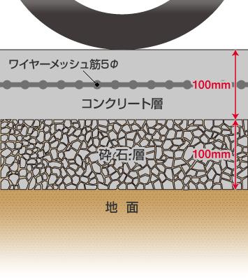 土間コンクリートの地面の下はどうなっているのか(出典:ガーデンプラス)