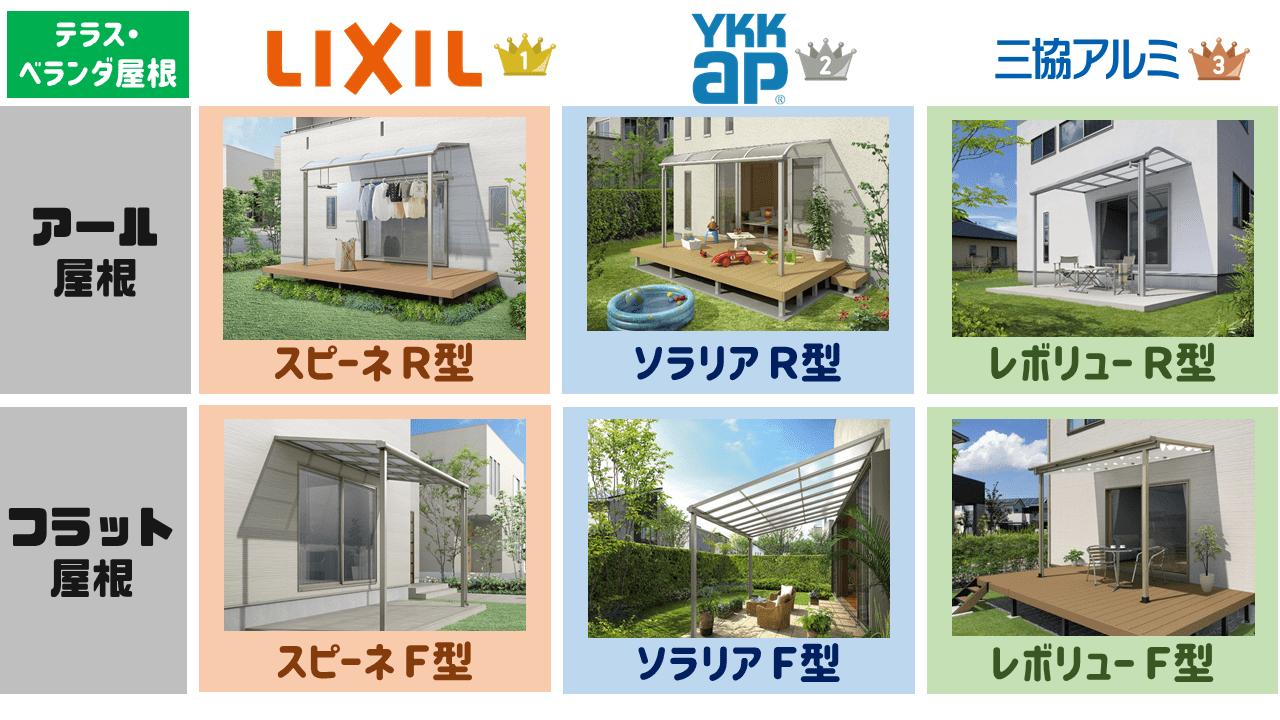 日本国内で最も売れているテラス屋根を表の通りに一覧表しました。