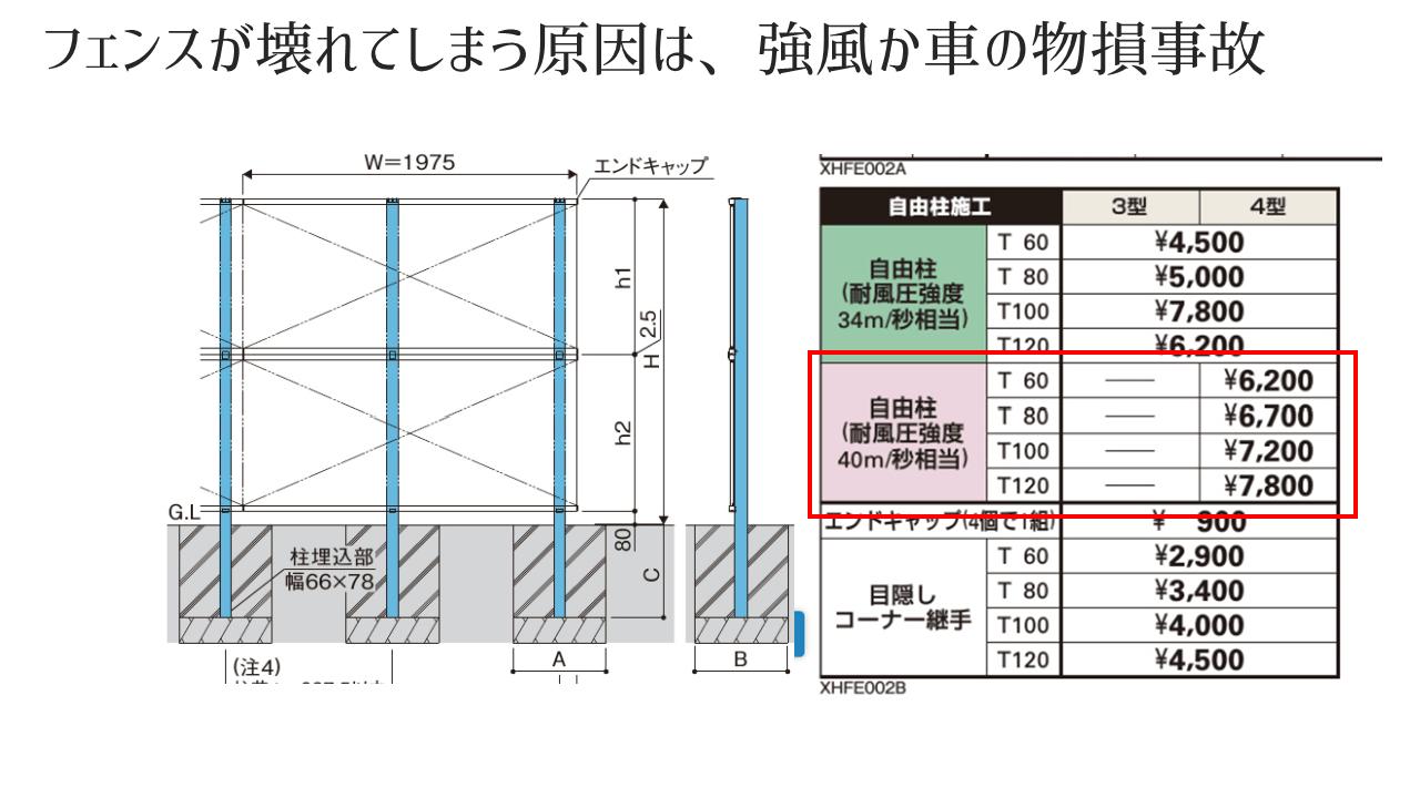フェンス柱の耐風圧強度