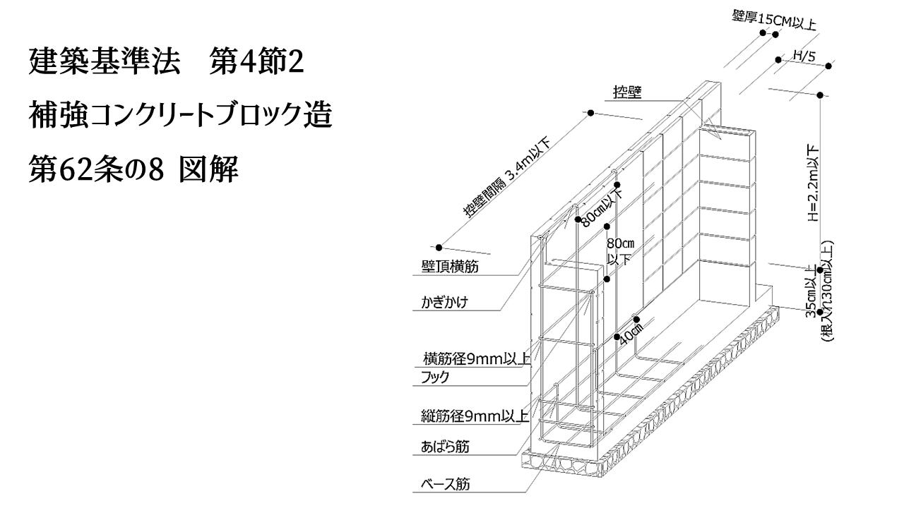 ブロック塀 建築基準法 第4節2 第62条の8 図解