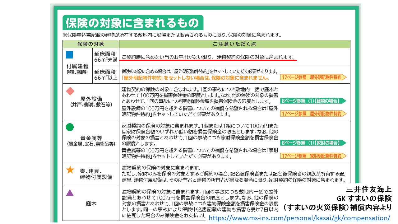 三井住友海上GKすまいの火災保険補償内容