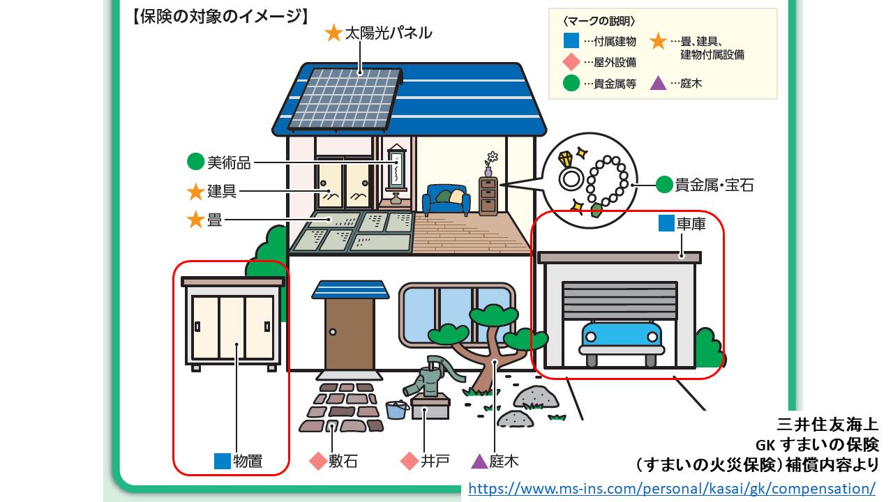 保険の対象のイメージ図