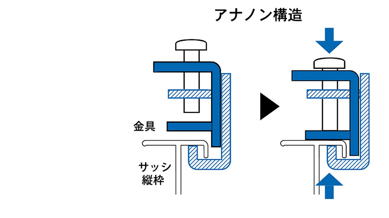 アナノン構造の図
