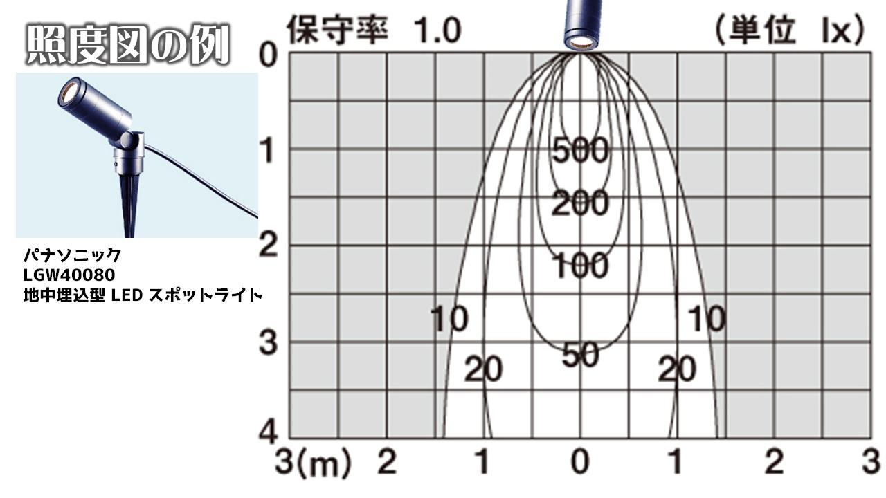 お庭の照明基礎知識4:照度図の読み方