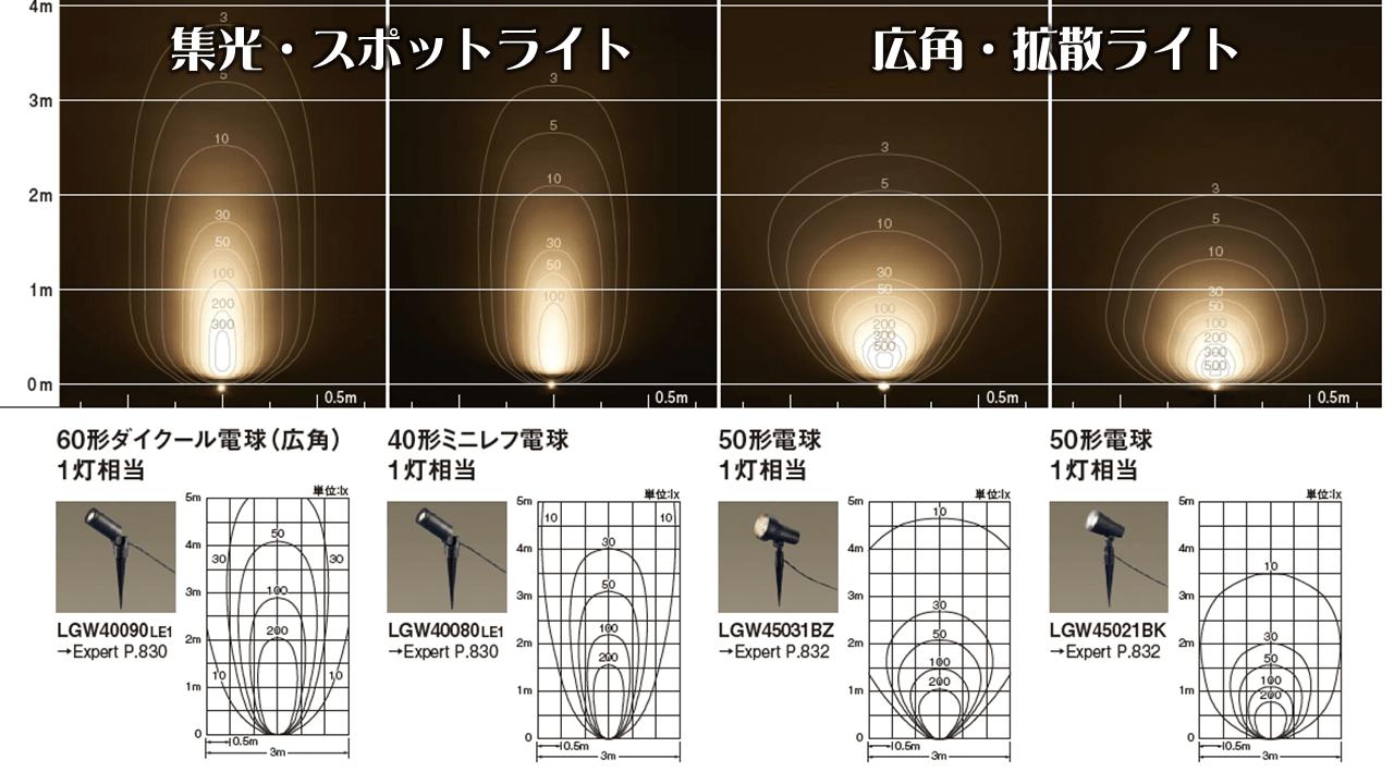 照度図の実例