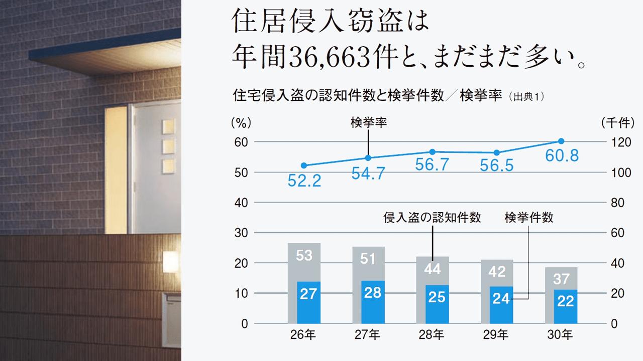 住居侵入窃盗の年間件数