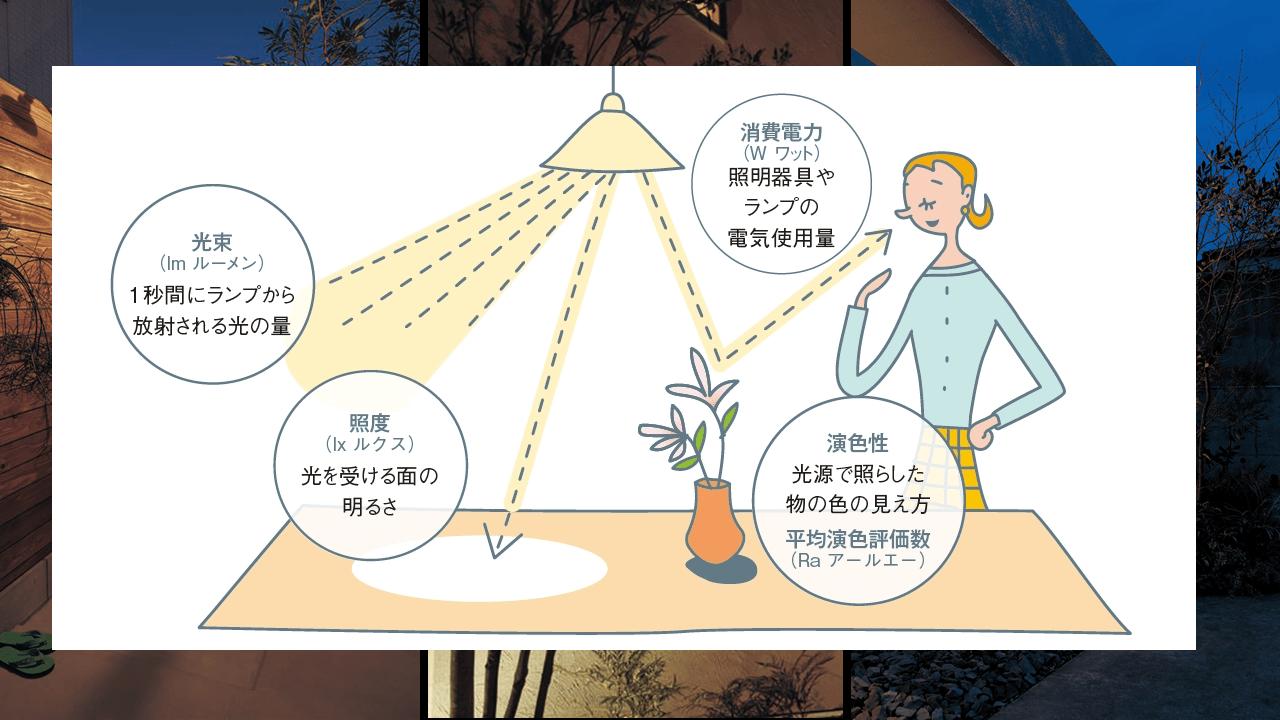 お庭の照明基礎知識2:用語解説