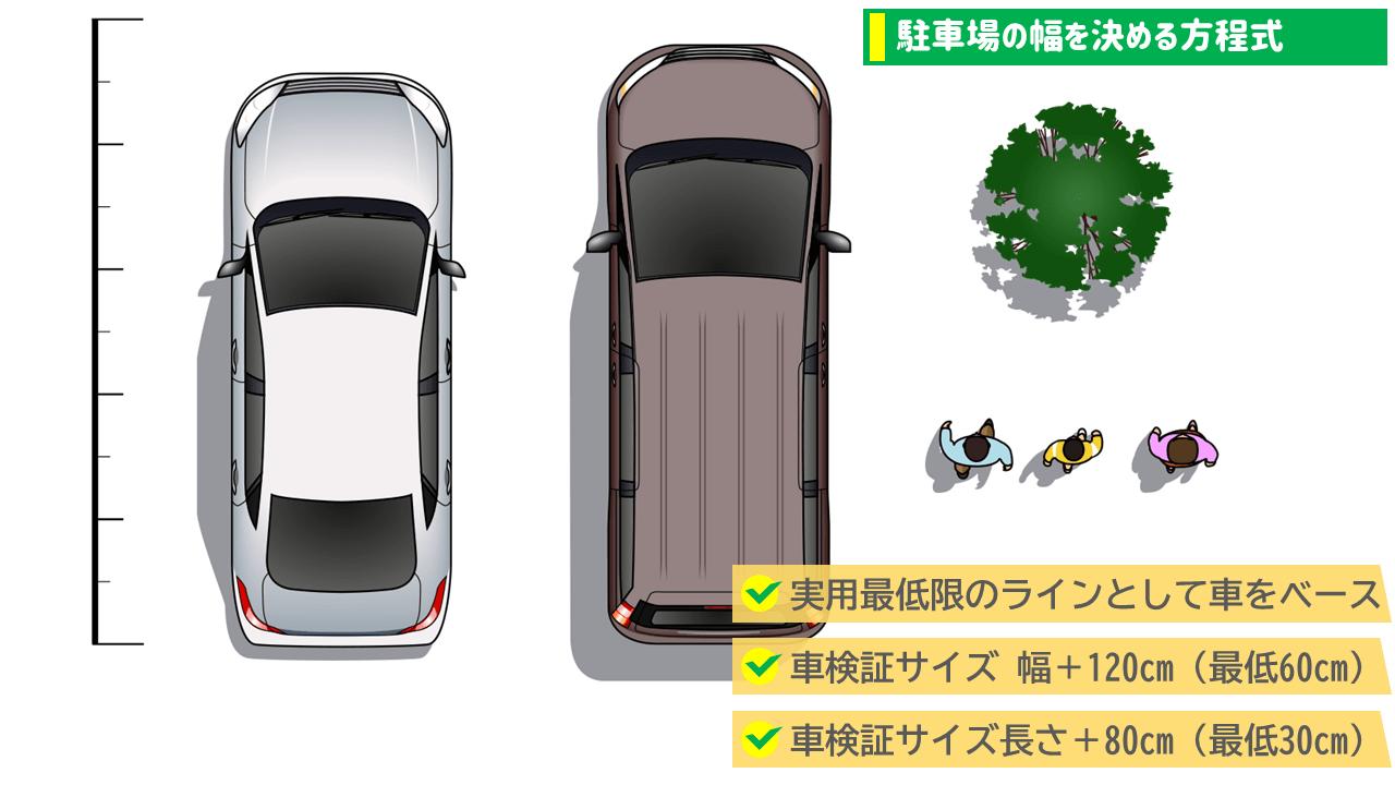 駐車スペースの幅を決める方程式