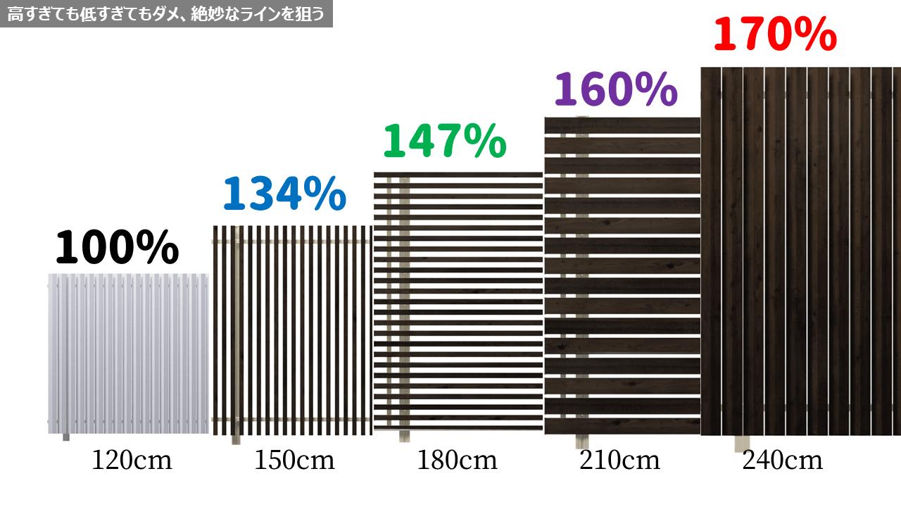 フェンスには高すぎても低すぎてもダメな絶妙なラインがある
