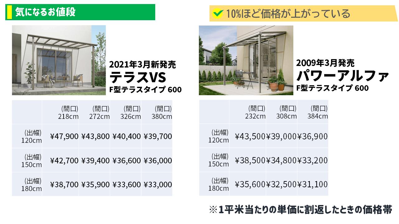 テラスVSとパワーアルファの価格を1平米あたりで計算