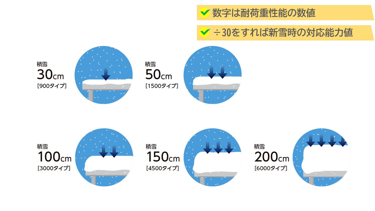 カーポートSWは積雪性能に違い
