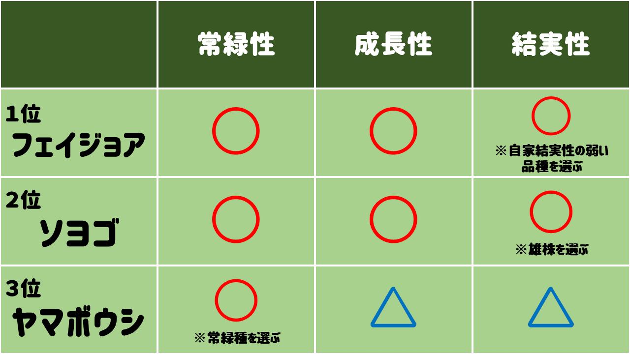 おすすめのシンボルツリーTOP3