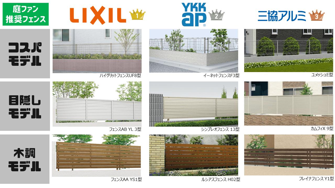 フェンスを境界に設置するために最適な商品が変わります