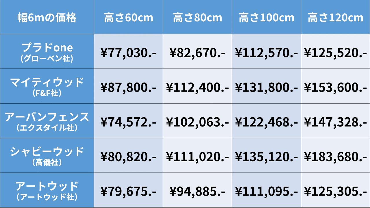 樹脂製フェンスの価格表