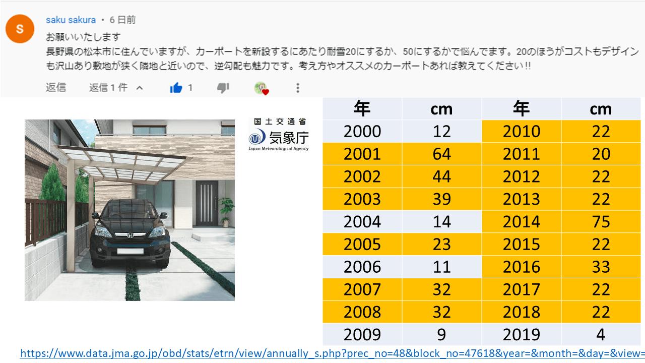 質問6:長野県松本市には何センチの積雪対応が必要?