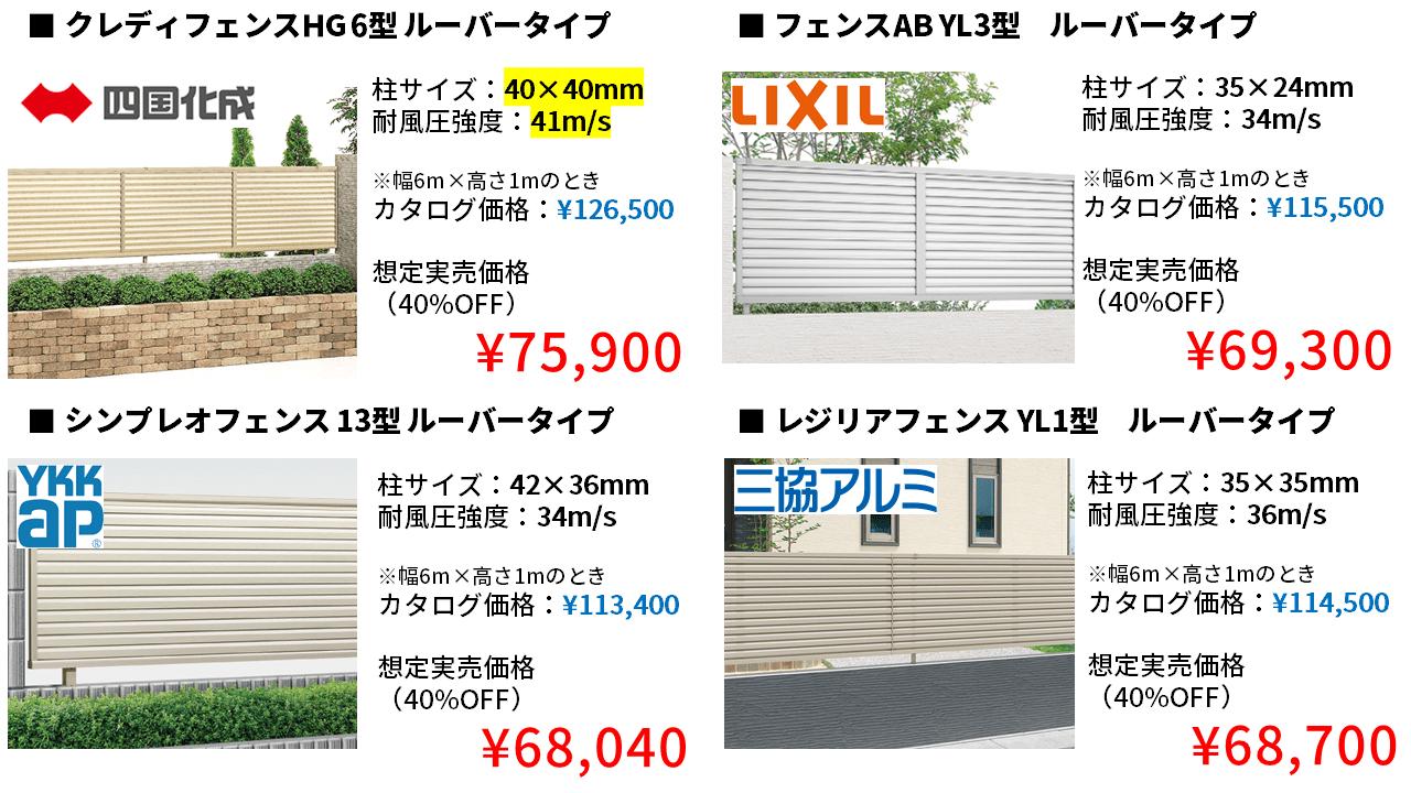 風に強いフェンスメーカー&商品