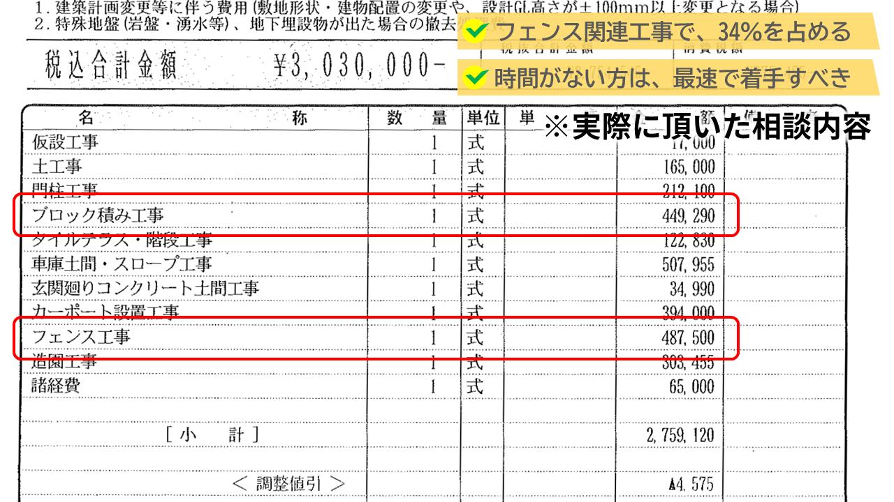 フェンス関連工事は、外構費が300万円のうち、100万円を占めています。
