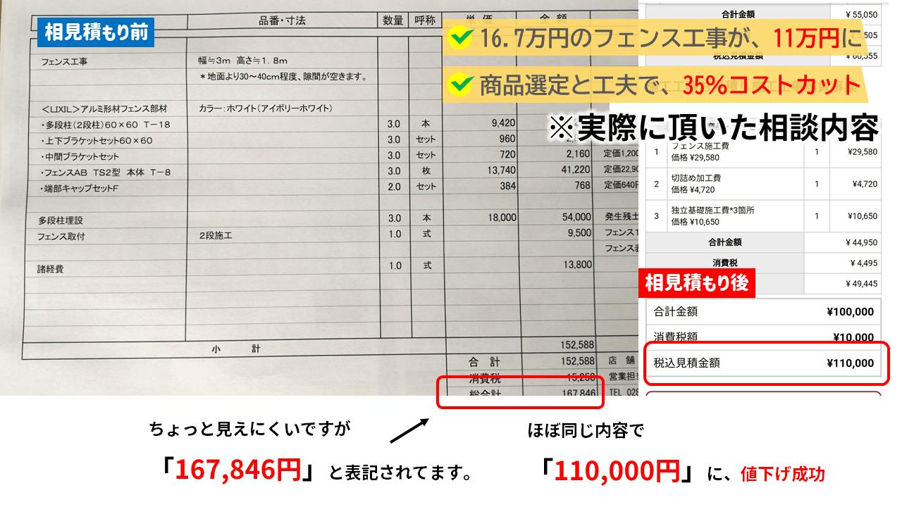 新築外構一式でなく、フェンスだけの単品工事で16.7万円のフェンス工事が11万円に値下げされた実例もあります。