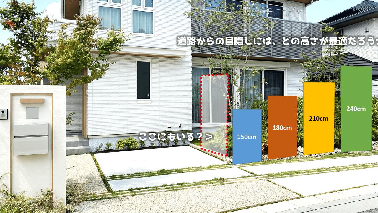 次のような場所の場合、高さ150cm~240cmまでフェンスを設置できます。