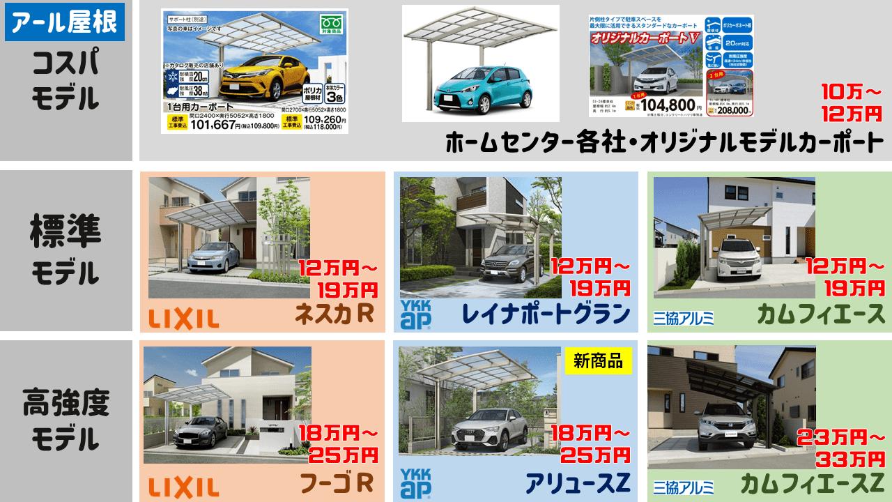 アール屋根のカーポート商品