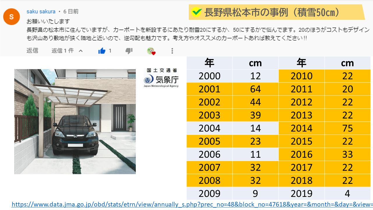 長野県松本市の場合、過去20年で積雪20cm以上が15回。