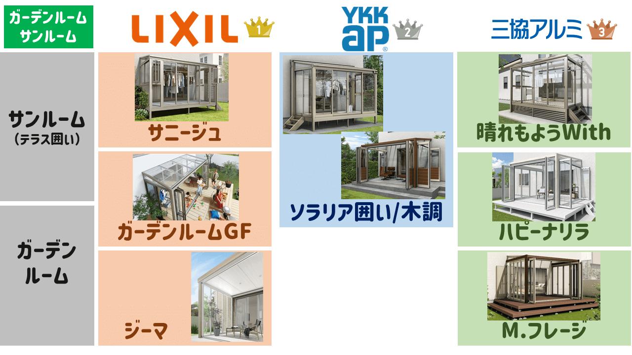 サンルーム・ガーデンルームで日本一選ばれている商品