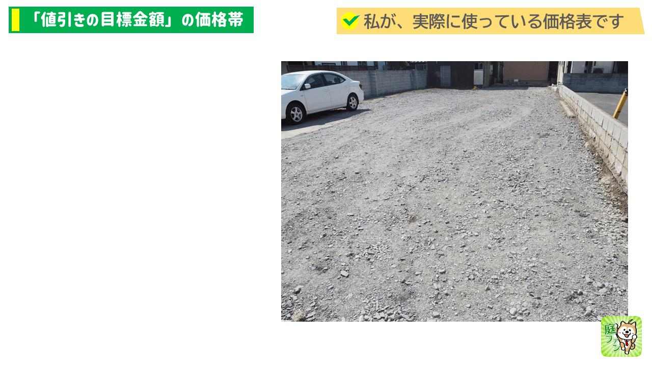駐車場コンクリートの価格シミュレーター